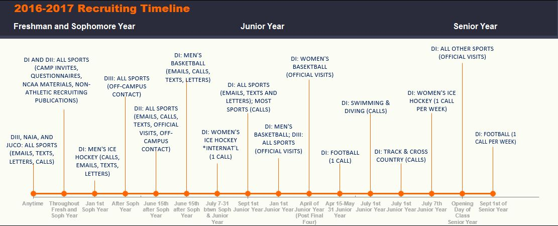 NCAA Recruiting Timeline